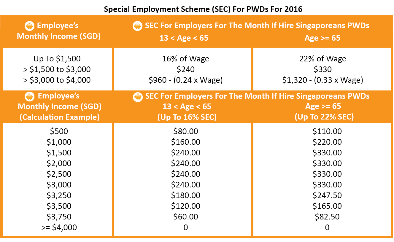 Special Employment Credit For Persons With Disabilities 2016 - SEC FOR PWD