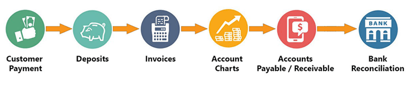 Singapore Accounting Services Process