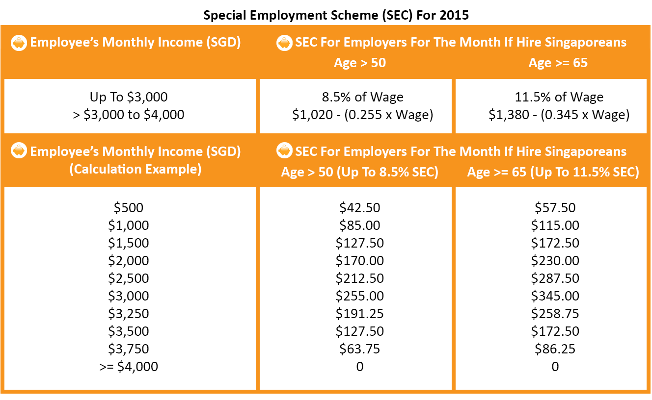 Special Employment Credit 2015 - SEC