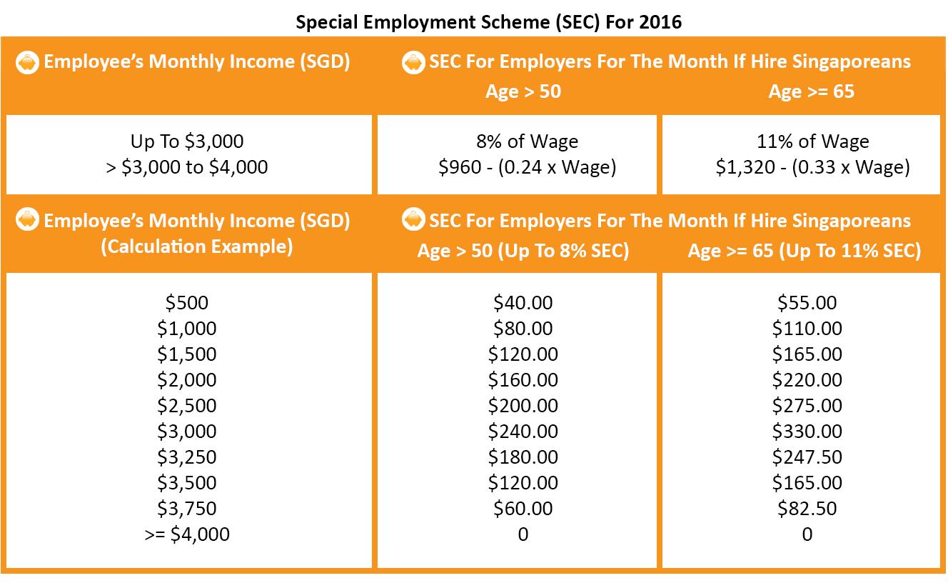 Special Employment Credit 2016 - SEC
