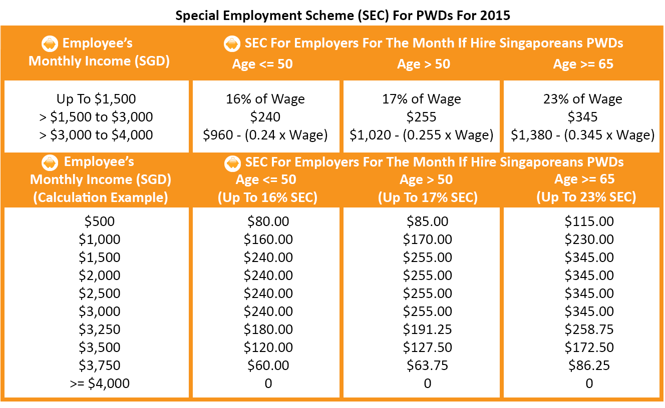 Special Employment Credit For Persons With Disabilities 2015 - SEC FOR PWD