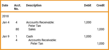 accounts receivable examples